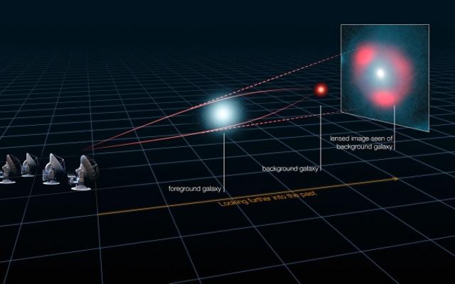 За наблюдението на далечните галактики е помогнало гравитационно линзиране. © ALMA (ESO/NRAO/NAOJ), L. Calçada (ESO), Y. Hezaveh et al.