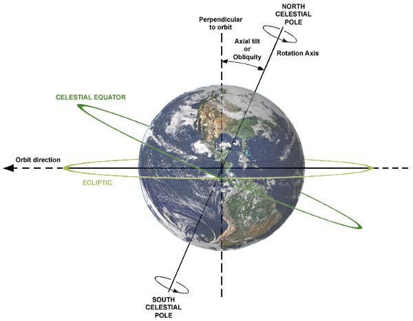 Осветеност на Земята от Слънцето през пролетното равноденствие. Илюстрацията показва отношението между наклона на оста (Obliquity), оста на въртене, равнината на орбитата, небесния екватор и еклиптиката. Земята е показан така, както се вижда от Слънцето. Посоката на въртене е обратна на часовниковата стрелка (наляво). Wikimedia Commons
