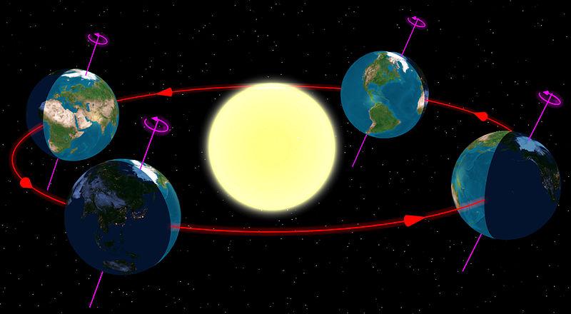 Схема на ориентацията на Земята спрямо Слънцето през различните сезони.Wikimedia Commons