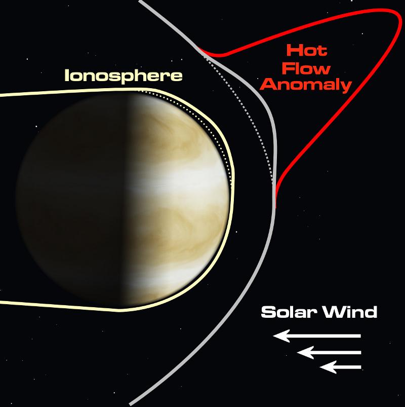 Гигантските сътресения, наречени поток горещи аномалии, може да теглят йоносферата на Венера нагоре и далече от повърхността на планетата.© NASA