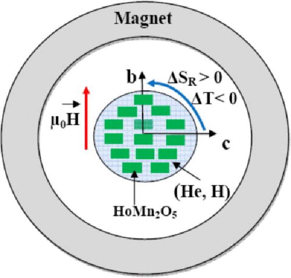 Въртенето на кристал HoMn2O5 в постоянно магнитно поле при 10K променя неговата температура, което може да се използва за втечняване на хелий и водород.© Applied Physics Letters/ M. Balli, et. al