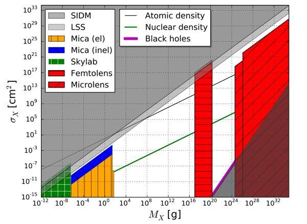 Теоретичната плътност на странната материя и наблюденията, които обхващат възможните диапазони на нейното съществуване.