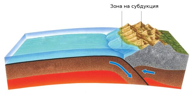 зона на субдукция