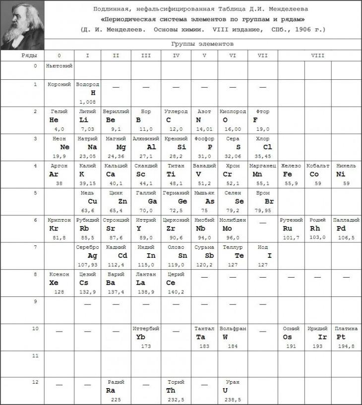 Оригиналната таблица на Менделеев.