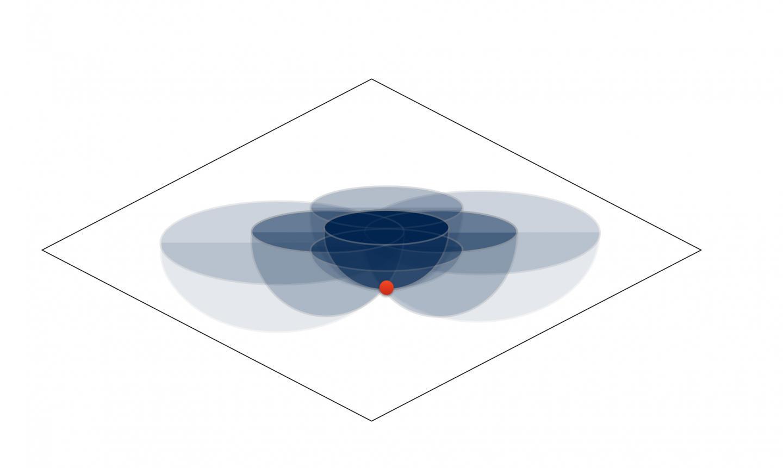 Математическо съотношение, получено от Оогури и колегите му, свързва локалните данни за гравитацията (червената точка) с квантовото заплитане, информация за което се съдържа на двуизмерна повърхност (сините полусфери). © Jennifer Lin