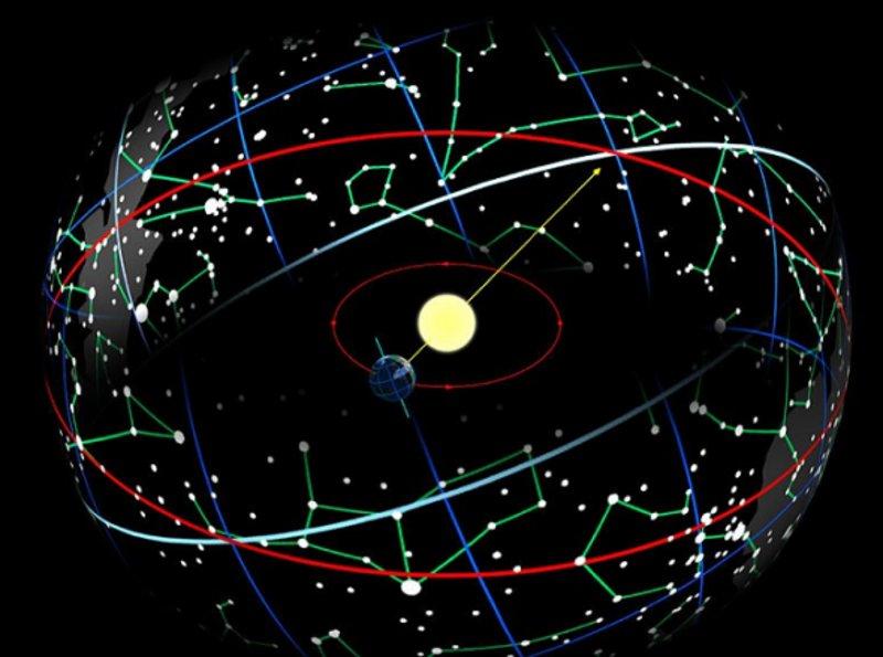 еклиптика, Земята около Слънцето