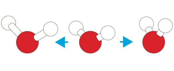 Линден-Бел и Дебенедети променяли дължината на връзките (ляво) и ъгълът на свързване (дясно), за да видят какво ще стане. . © Philip Ball
