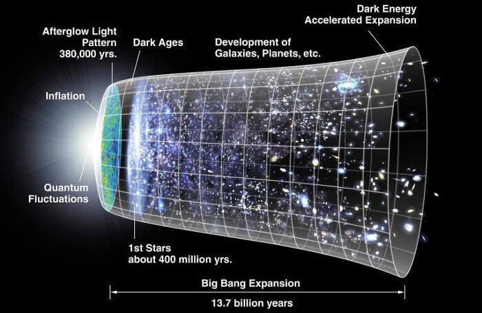© NASA/WMAP Science Team