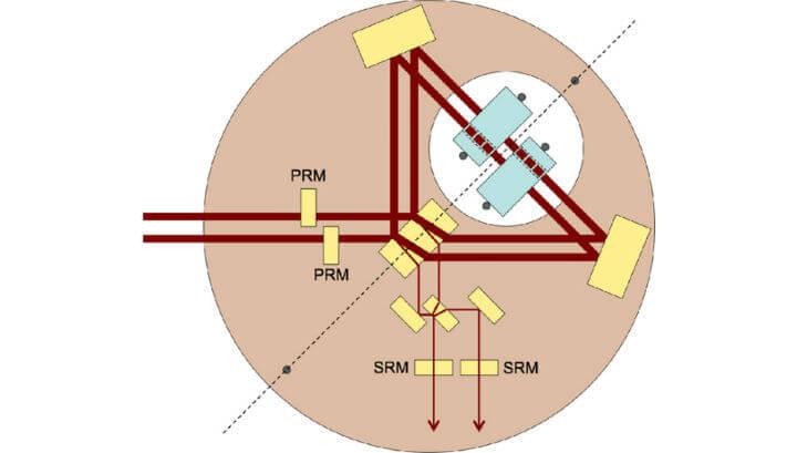 """Два лазерни лъча влизат в интерферометъра вляво, преминавайки през огледалата PRM. Двете """"заплетени"""" огледала са показани в синьо. Всяко огледало има отвор, през който преминава светлината (с пунктирана линия): така тя попада от двете страни на огледалата. Изходите от интерферометъра са показани долу. © Roman Schnabel/Physical Review A"""