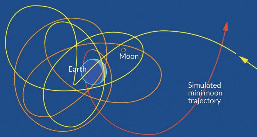 Схема на движението на минилуни около Земята. © K. Teramura/UH IfA
