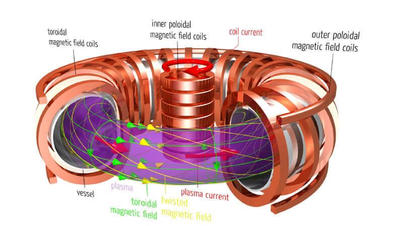 От мощността на свръхпроводящите магнити зависи КПД на термоядрения реактор.  © Max-Planck Institut für Plasmaphysik