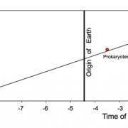 Диагоналната линия е експоненциалното развитие на живота, а вертикалната линия в средата е точката на произход на планетата Земя. ZME