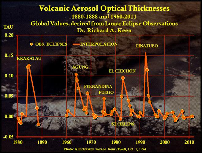 Оптична дебелина на вулканичните аерозли. © spaceweather.com