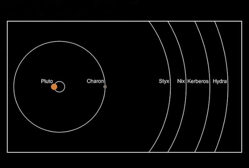 Системата на Плутон. © NASA/JHUAPL/SwRI