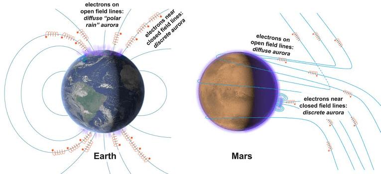 Механизмът на възникване на полярни сияния на Земята (вляво) и на Марс (вдясно). © MAVEN/Schneider et al./Science 2015