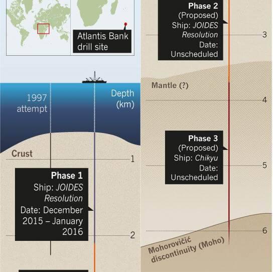 Схема на експеримента SloMo. За първи път учените ще се опитат да се доберат до границата на Моровичич.