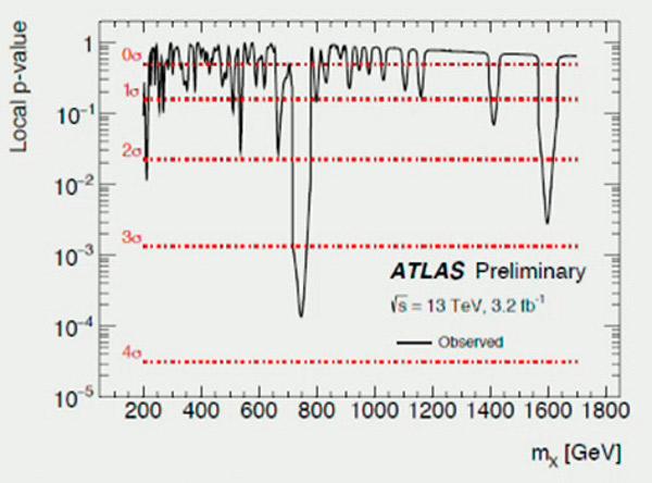 Необичайният пик според данните на  ATLAS.