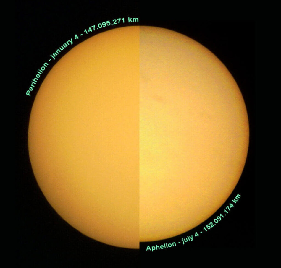 Слънцето в перихелия и афелия