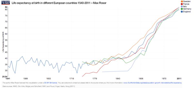 Графика на продължителността на живота през годините, както следва: оранжево - Швеция; червено - Франция; светлосиньо - Италия; зелено - Германия; тъмносиньо - Англия.