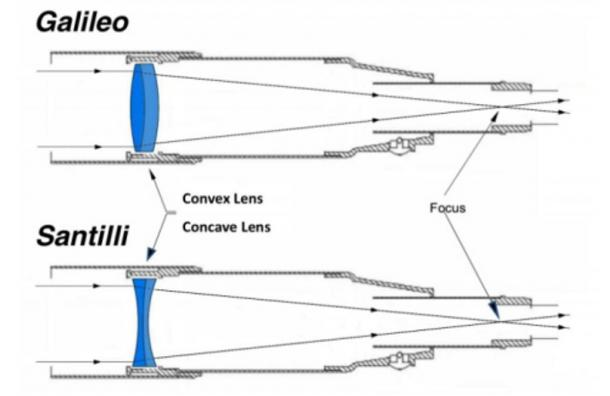 Сравнение между обикновен телескоп и такъв с вдлъбнати лещи.