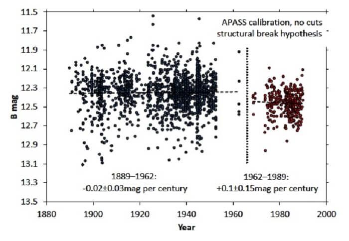 Първоначално данните за яркостта на звездата KIC 8462852 са събрани от 16 различни телескопа. След 1962 година данните са събирани от телескопа Damons North Blue. Според авторите това може да е станало причина за колебанията в яркостта на звездата.  © Michael Hippke, Daniel Angerhausen