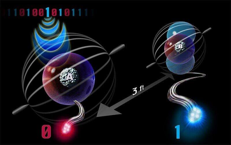 квантова телепортация, квантово заплитане