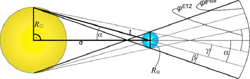 Схема на транзитите на Земята по диска на Слънцето и ъгълът на зрение, при който този феномен може да бъде видян.  © Heller and Pudritz / Astrobiology 2016