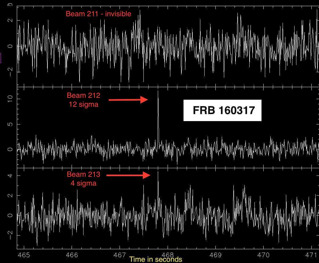 Регистрираният бърз радиосигнал. Двата канала (212 и 213) ясно фиксират мощен импулс, който мигновено изчезва.  © Matthew Bailes, телескоп UTMOST