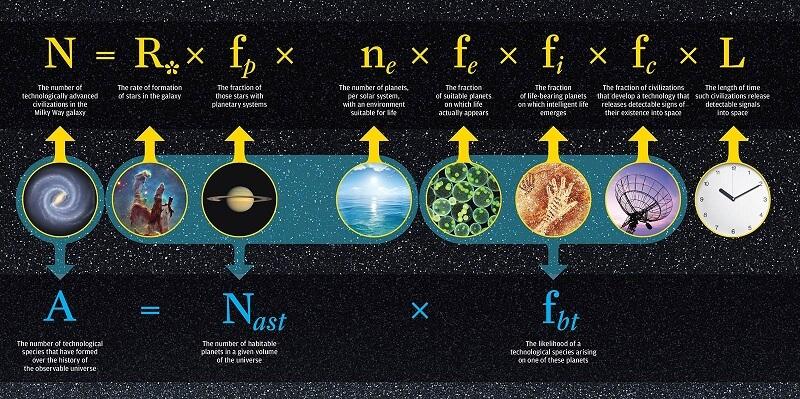 Уравнението на Дрейк и неговата модификация. © University of Rochester