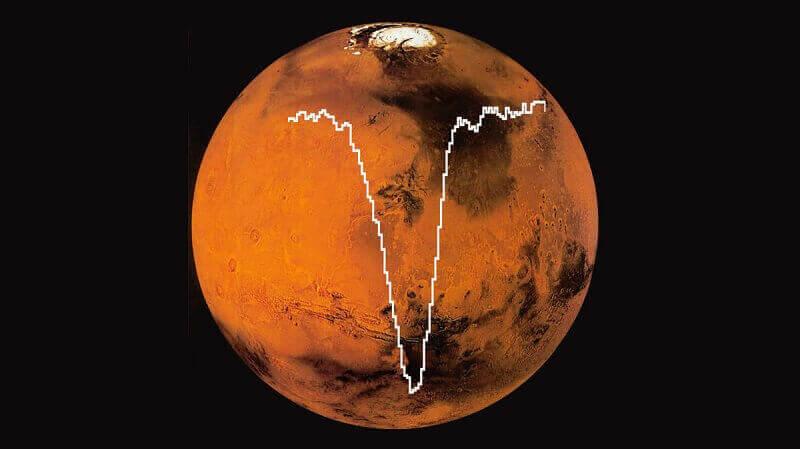 Спектърът на атомарния кислород, открит от SOFIA, наложен върху снимка на Марс.  © SOFIA/GREAT/NASA/DLR/USRA/DSI/MPIfR/Rezac et al.