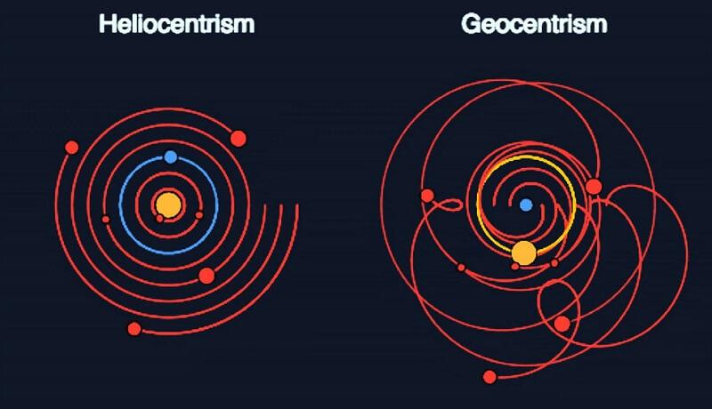 хелиоцентризъм, геоцентризъм