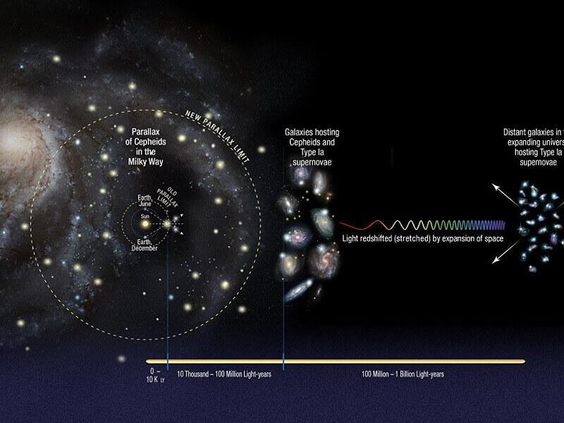 Съвременните представи за разширението на Вселената. © NASA/ ESA/A. Riess