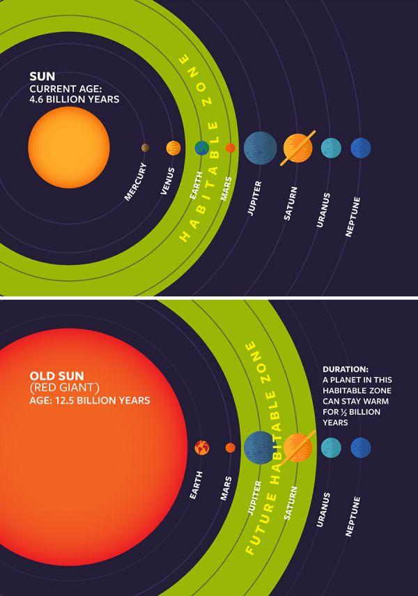 """""""Обитаемата"""" зона днес и зоната след 7 милиарда години: Wendy Kenigsberg/Cornell University"""