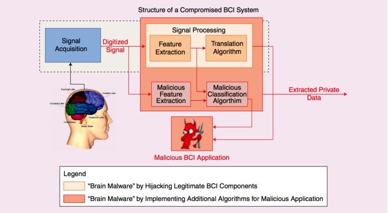 Диаграма на свързан с мозъка интерфейс: Боначи