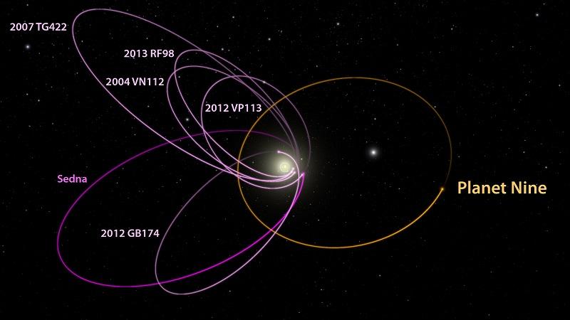 Шестте най-отдалечени известни обекти в Слънчевата система с орбити, които се намират извън Нептун (магента), имат наклон и подравняване, които могат да се поддържат само от външна сила. (снимка: Caltech / R Hurt, IPAC)