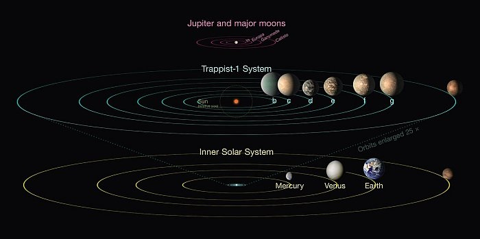 TRAPPIST-1 сравнена със Слънчевата система