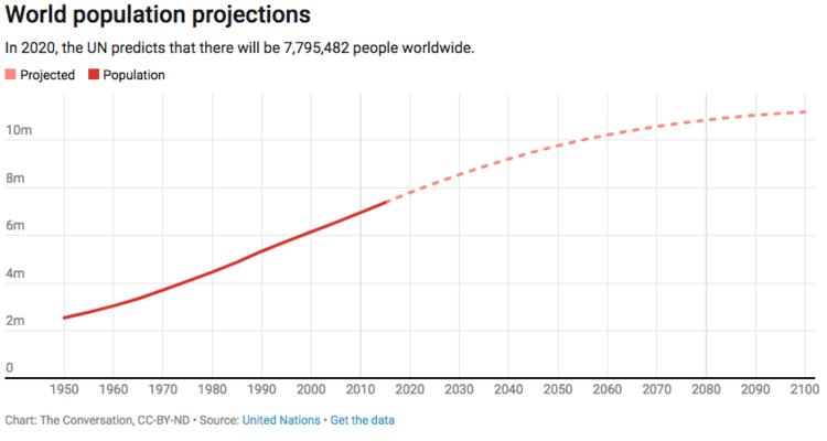 Проекция за нарастването на световното население.