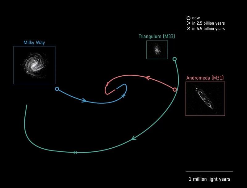 Бъдещите орбитални траектории на три спирални галактики: нашият Млечен път (син); Андромеда, известна също като М31 (червено); и Триъгълник, известен също като М33 (зелен). Млечният път и Андромеда ще се сблъскат след около 4,5 милиарда години.